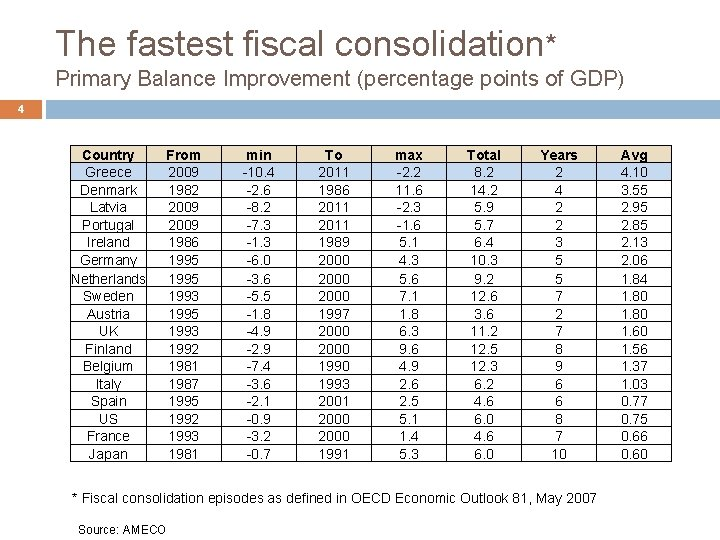 The fastest fiscal consolidation* Primary Balance Improvement (percentage points of GDP) 4 Country Greece