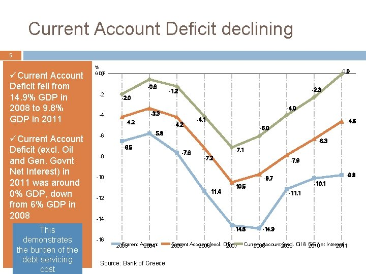 Current Account Deficit declining 5 üCurrent Account Deficit fell from 14. 9% GDP in
