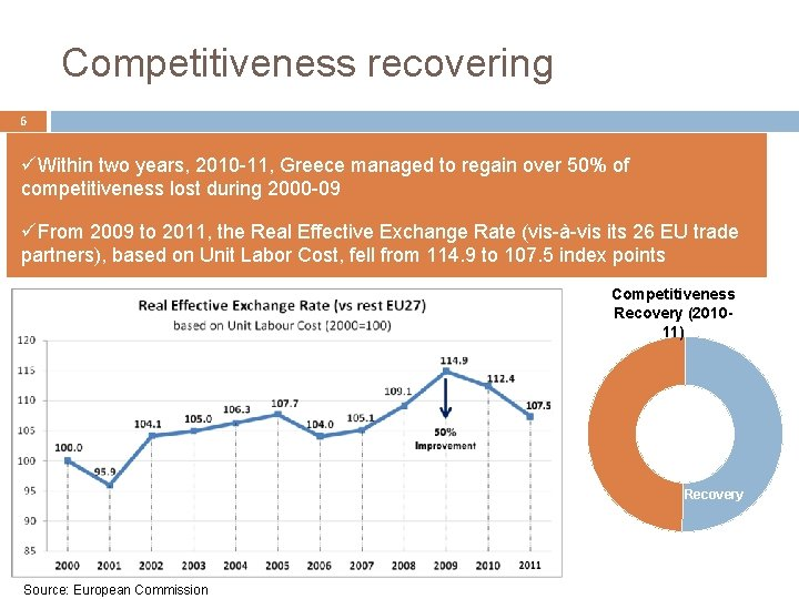 Competitiveness recovering 6 üWithin two years, 2010 -11, Greece managed to regain over 50%