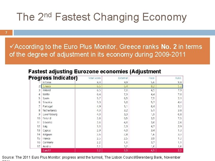 The 2 nd Fastest Changing Economy 7 üAccording to the Euro Plus Monitor, Greece