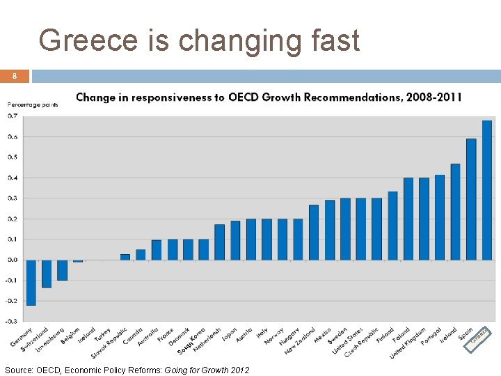 Greece is changing fast 8 h ut o S Source: OECD, Economic Policy Reforms:
