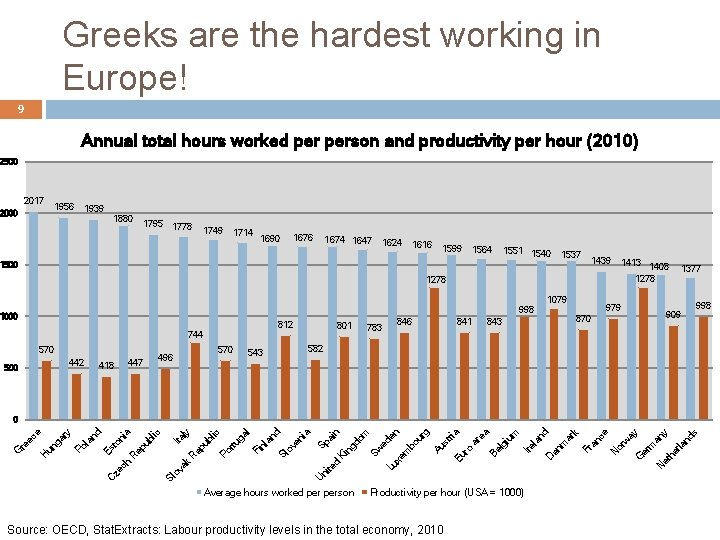 Greeks are the hardest working in Europe! 9 Annual total hours worked person and