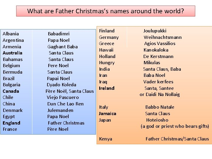 What are Father Christmas's names around the world? Albania Babadimri Argentina Papa Noel Armenia