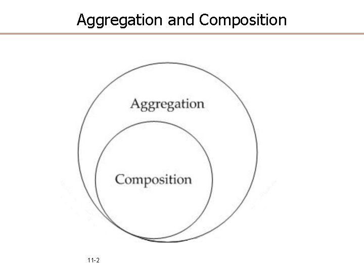 Aggregation and Composition 11 -2