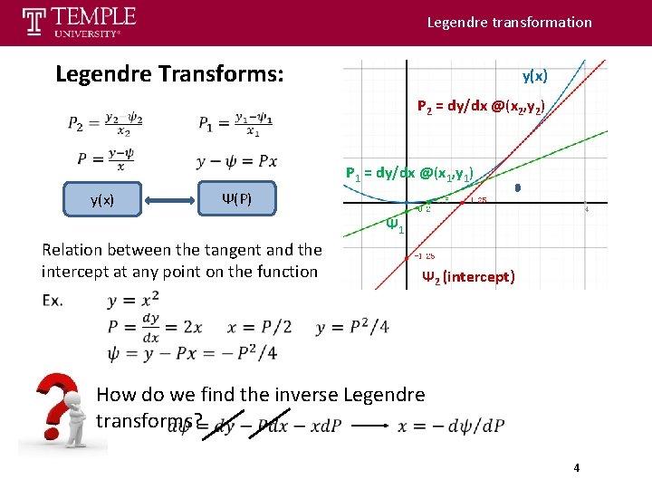 Legendre transformation Legendre Transforms: y(x) P 2 = dy/dx @(x 2, y 2) y(x)