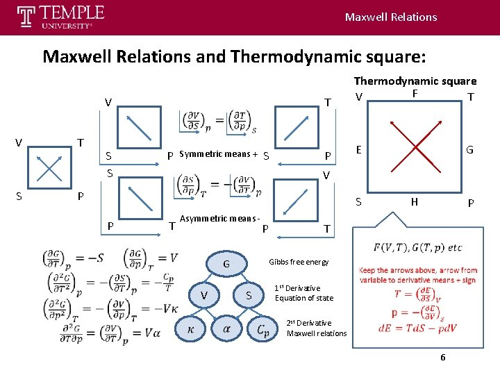 Maxwell Relations and Thermodynamic square: V V T S S S P S Symmetric