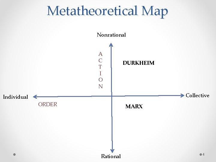 Metatheoretical Map Nonrational A C T I O N DURKHEIM Collective Individual ORDER MARX
