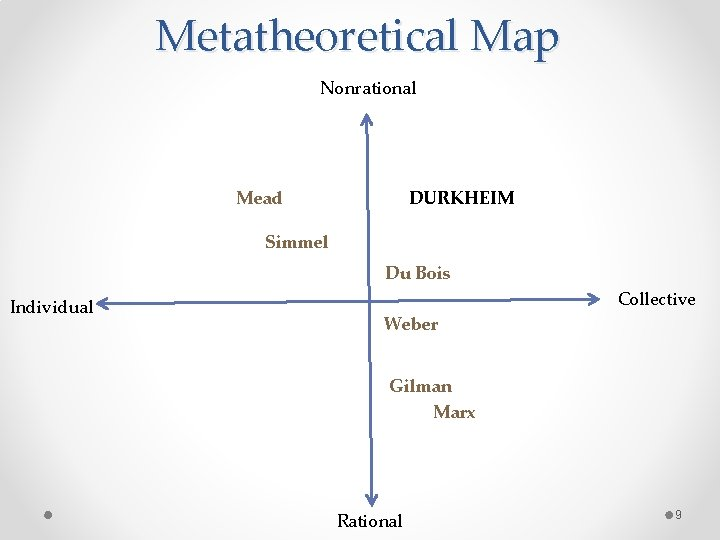 Metatheoretical Map Nonrational Mead DURKHEIM Simmel Du Bois Individual Collective Weber Gilman Marx Rational