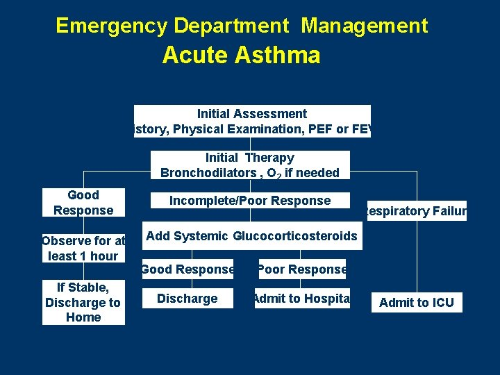 Emergency Department Management Acute Asthma Initial Assessment History, Physical Examination, PEF or FEV 1
