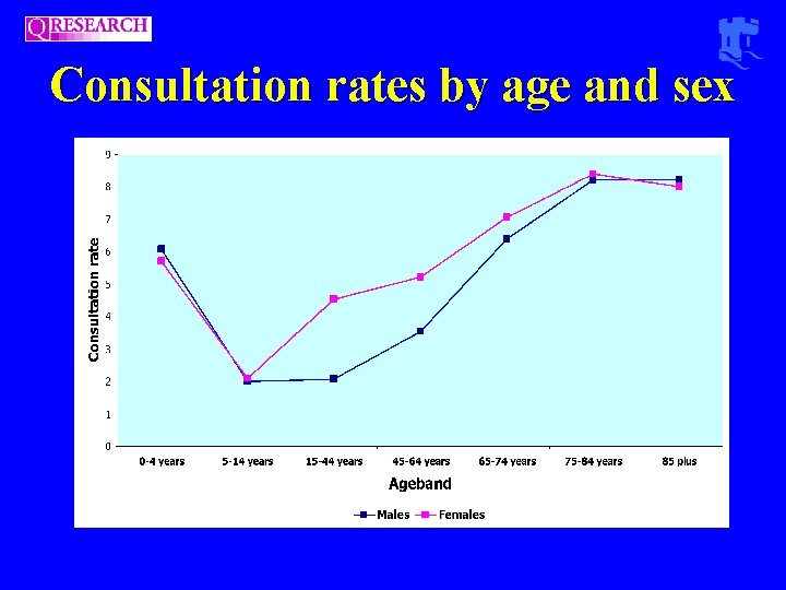 Consultation rates by age and sex