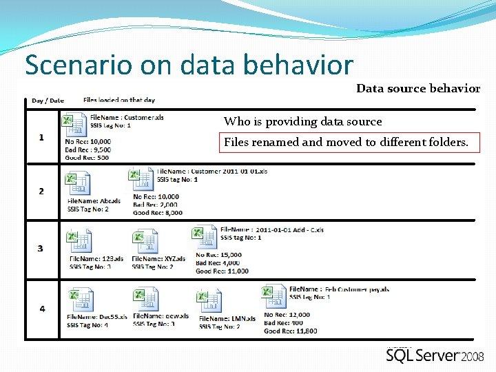 Scenario on data behavior Data source behavior Who is providing data source Files renamed