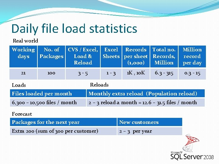 Daily file load statistics Real world Working No. of CVS / Excel, Excel Records