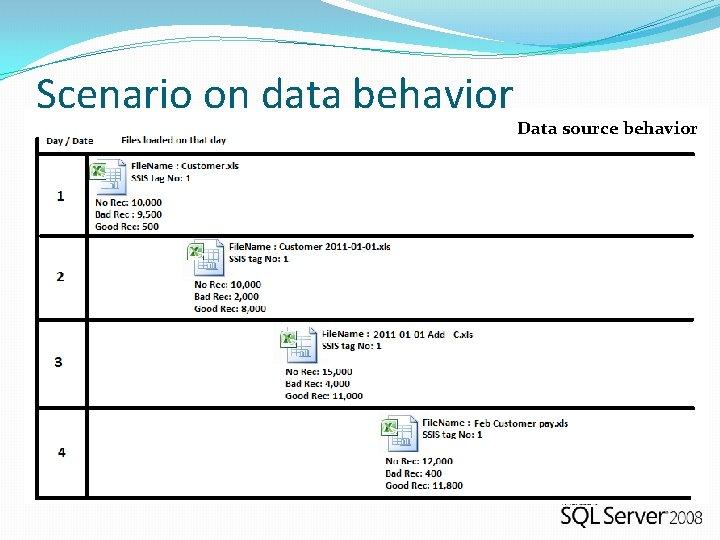 Scenario on data behavior Data source behavior