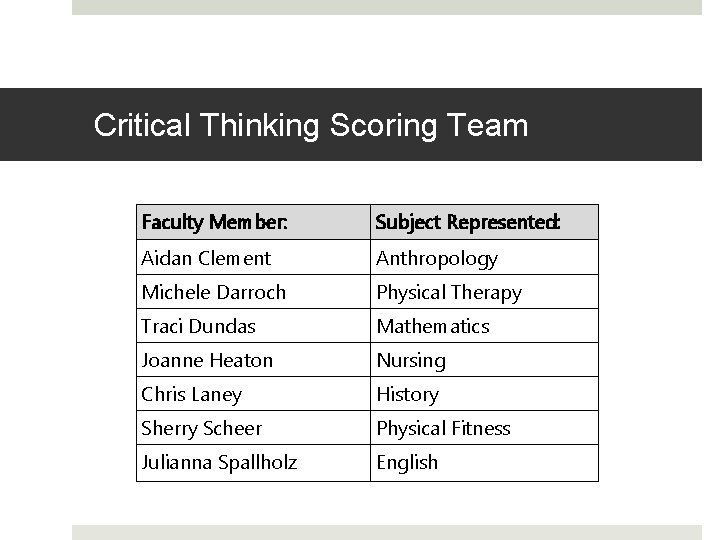 Critical Thinking Scoring Team working with the rubric. Faculty Member: Subject Represented: Aidan Clement