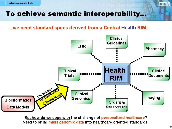 Haifa Research Lab To achieve semantic interoperability… …we need standard specs derived from a
