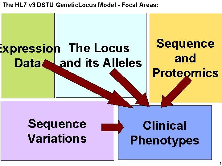 Haifa Research The HL 7 v 3 Lab DSTU Genetic. Locus Model - Focal