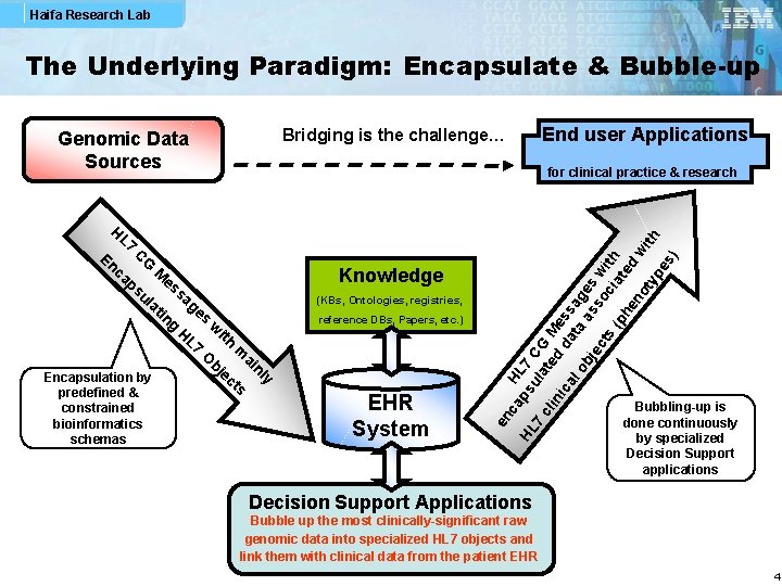 Haifa Research Lab The Underlying Paradigm: Encapsulate & Bubble-up (KBs, Ontologies, registries, reference DBs,