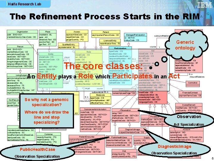 Haifa Research Lab The Refinement Process Starts in the RIM Generic ontology The core