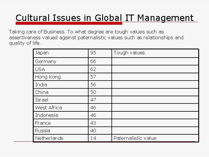 Cultural Issues in Global IT Management Taking care of Business. To what degree are