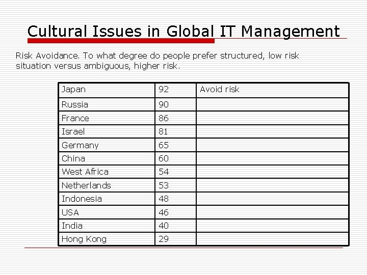 Cultural Issues in Global IT Management Risk Avoidance. To what degree do people prefer