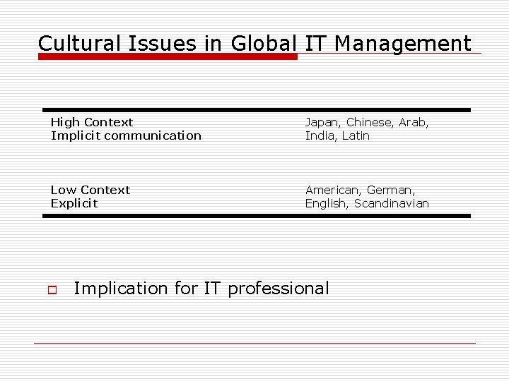 Cultural Issues in Global IT Management High Context Implicit communication Japan, Chinese, Arab, India,