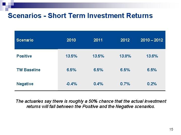Scenarios - Short Term Investment Returns Scenario 2010 2011 2012 2010 – 2012 Positive