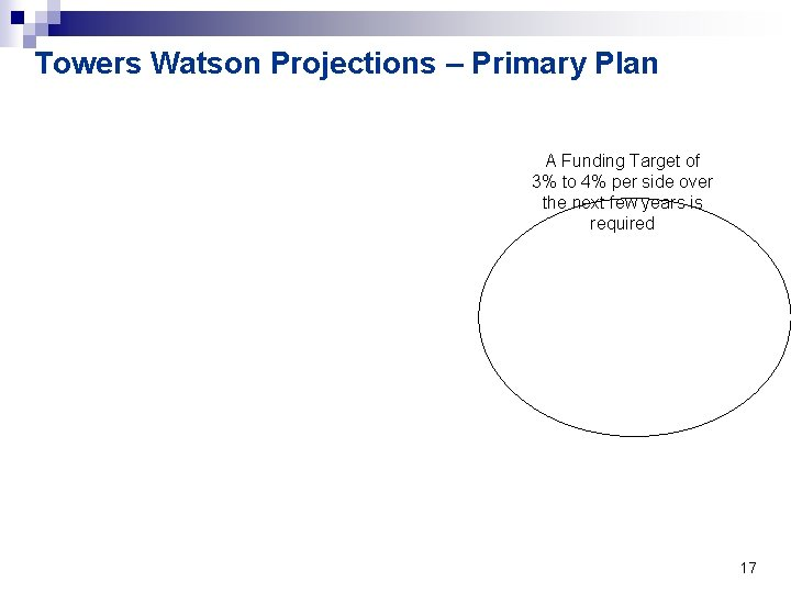 Towers Watson Projections – Primary Plan A Funding Target of 3% to 4% per