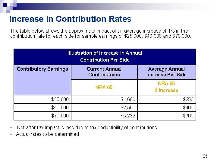 Increase in Contribution Rates The table below shows the approximate impact of an average