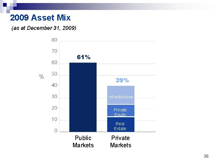 2009 Asset Mix (as at December 31, 2009) % Infrastructure Private Equity Real Estate