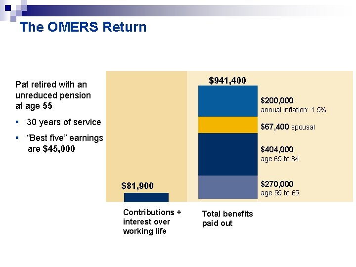 The OMERS Return $941, 400 Pat retired with an unreduced pension at age 55