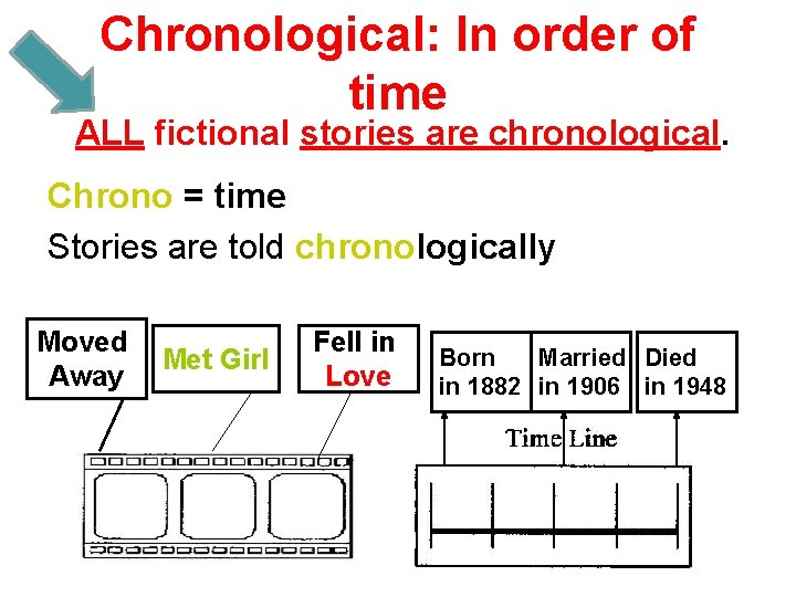 Chronological: In order of time ALL fictional stories are chronological. Chrono = time Stories