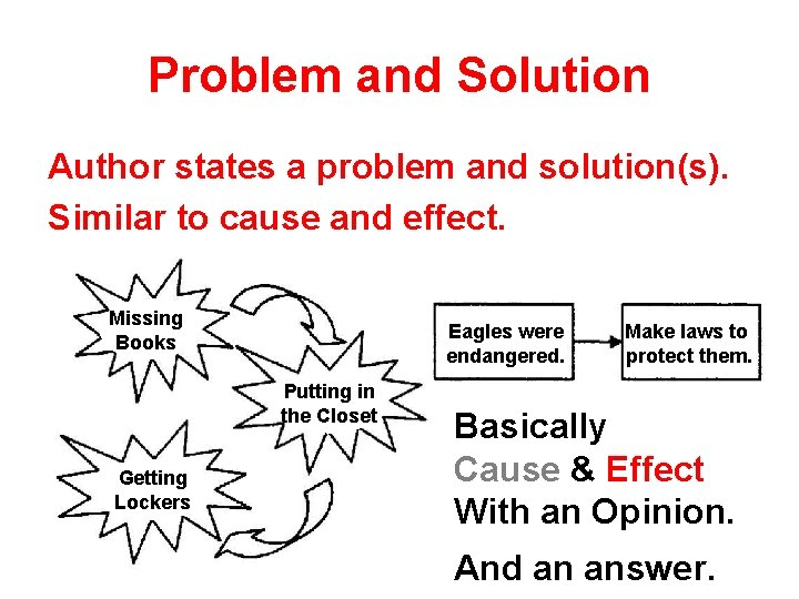 Problem and Solution Author states a problem and solution(s). Similar to cause and effect.