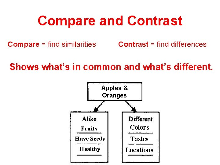 Compare and Contrast Compare = find similarities Contrast = find differences Shows what's in