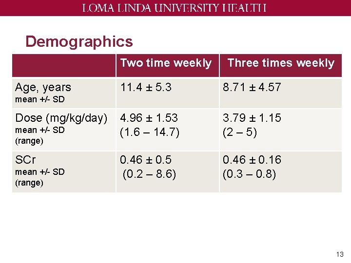 Demographics Two time weekly Age, years Three times weekly 11. 4 ± 5. 3