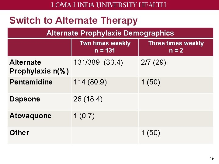 Switch to Alternate Therapy Alternate Prophylaxis Demographics Two times weekly n = 131 Three