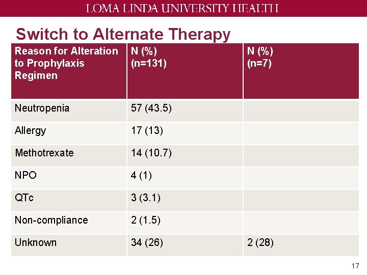 Switch to Alternate Therapy Reason for Alteration to Prophylaxis Regimen N (%) (n=131) Neutropenia