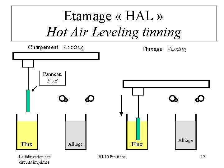 Etamage « HAL » Hot Air Leveling tinning Chargement Loading Fluxage Fluxing Panneau PCB
