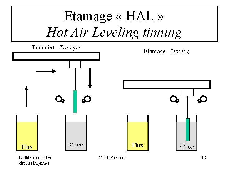Etamage « HAL » Hot Air Leveling tinning Transfert Transfer Flux La fabrication des