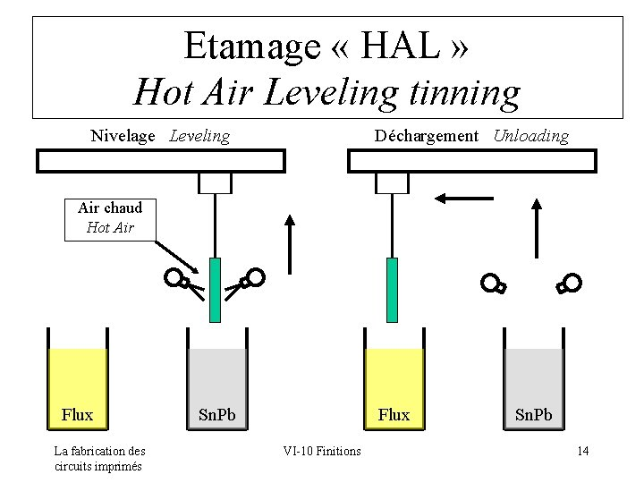 Etamage « HAL » Hot Air Leveling tinning Nivelage Leveling Déchargement Unloading Air chaud
