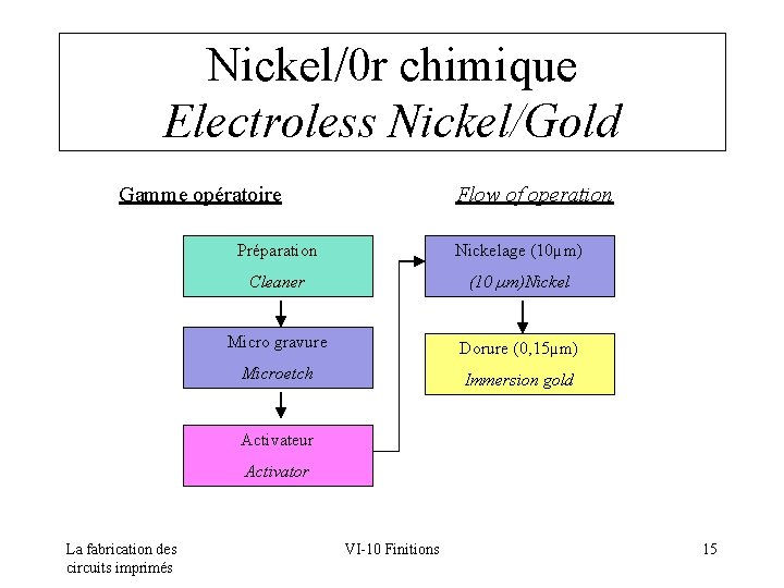 Nickel/0 r chimique Electroless Nickel/Gold Gamme opératoire Flow of operation Préparation Nickelage (10µm) Cleaner