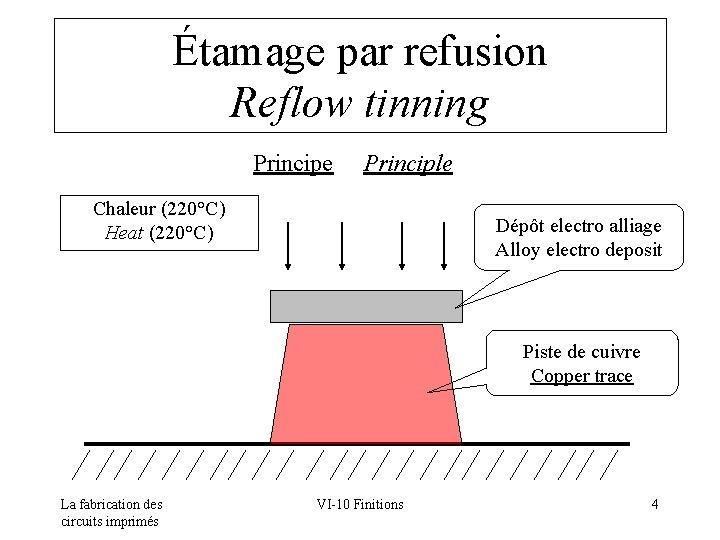 Étamage par refusion Reflow tinning Principe Principle Chaleur (220°C) Heat (220°C) Dépôt electro alliage