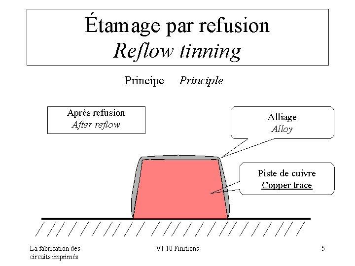 Étamage par refusion Reflow tinning Principe Principle Après refusion After reflow Alliage Alloy Piste