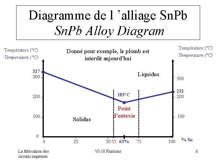 Diagramme de l 'alliage Sn. Pb Alloy Diagram Température (°C) Donné pour exemple, le