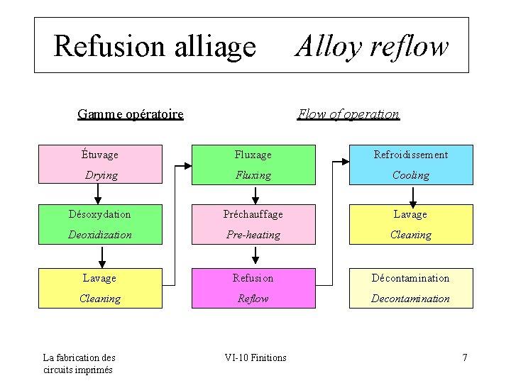 Refusion alliage Alloy reflow Gamme opératoire Flow of operation Étuvage Fluxage Refroidissement Drying Fluxing