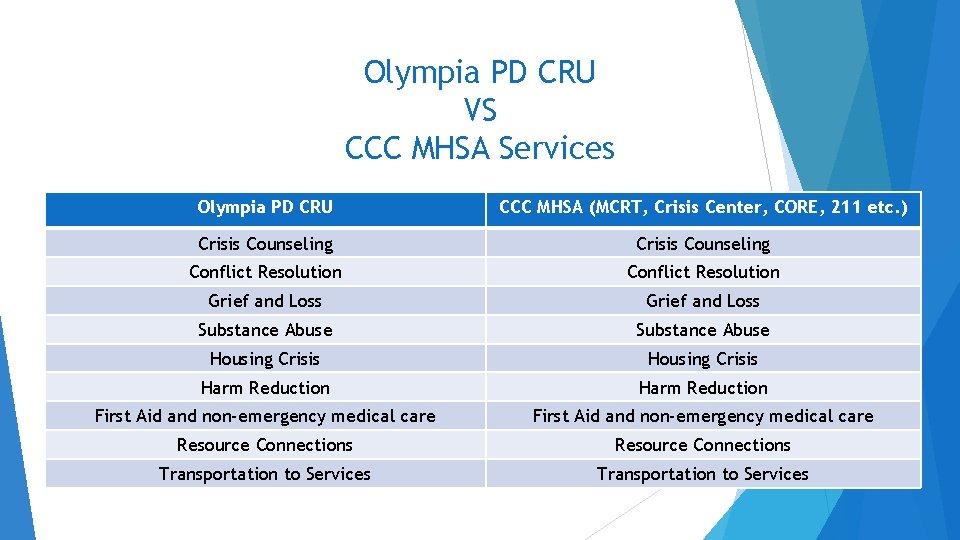Olympia PD CRU VS CCC MHSA Services Olympia PD CRU CCC MHSA (MCRT, Crisis