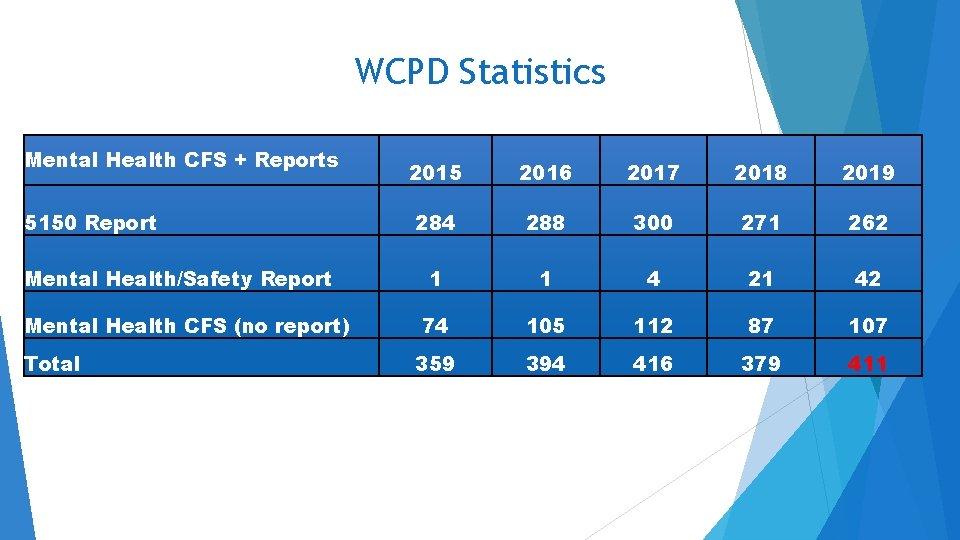 WCPD Statistics Mental Health CFS + Reports 5150 Report Mental Health/Safety Report Mental Health