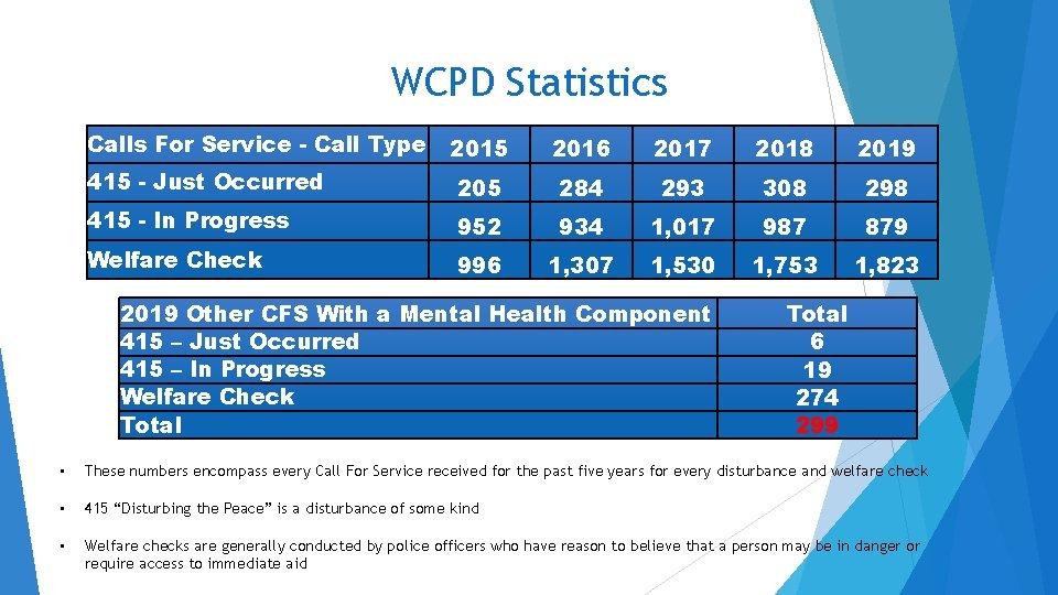 WCPD Statistics Calls For Service - Call Type 2015 2016 2017 2018 2019 415