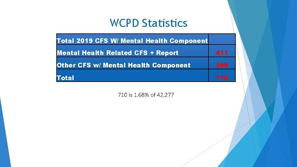 WCPD Statistics Total 2019 CFS W/ Mental Health Component Mental Health Related CFS +