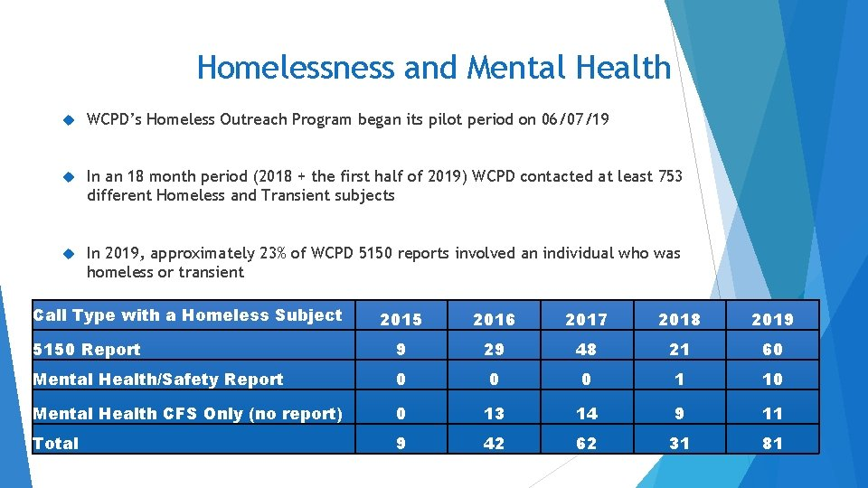 Homelessness and Mental Health WCPD's Homeless Outreach Program began its pilot period on 06/07/19
