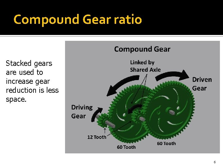 Compound Gear ratio Stacked gears are used to increase gear reduction is less space.